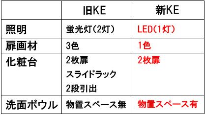 TOTO KEシリーズ洗面化粧台がリニューアルして新登場!